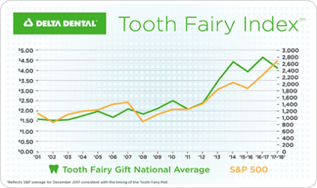 Delta-Dental-Tooth-Fairy-Index-Graph