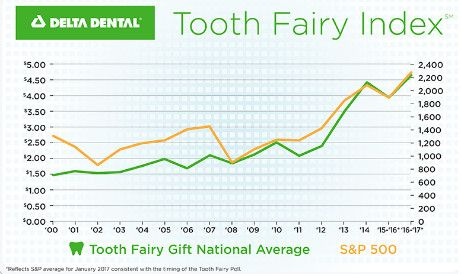 Tooth Fairy Gift National Average